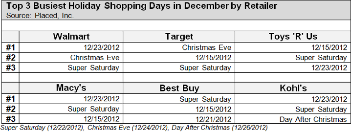 busiestdays retail holiday - Best Buy Hours Christmas Day