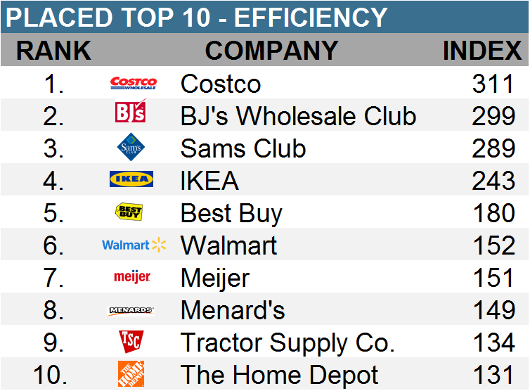 Placed efficiency score
