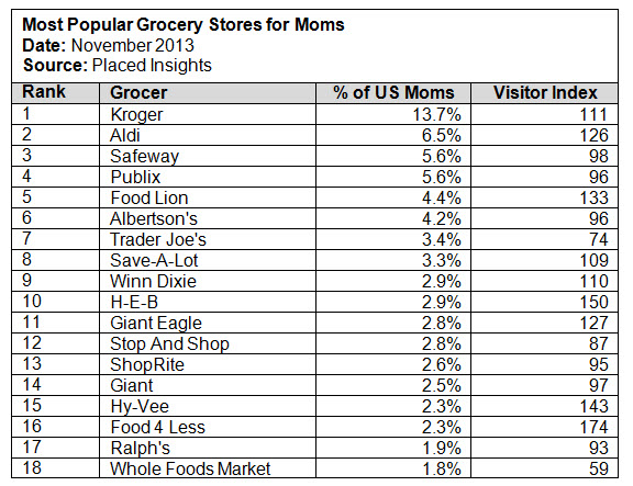 Placed moms in the grocery aisle 1