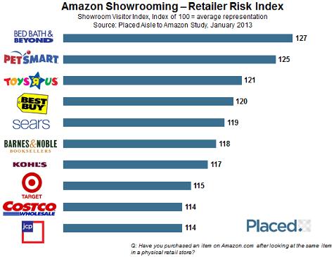 Showrooming retailer risk