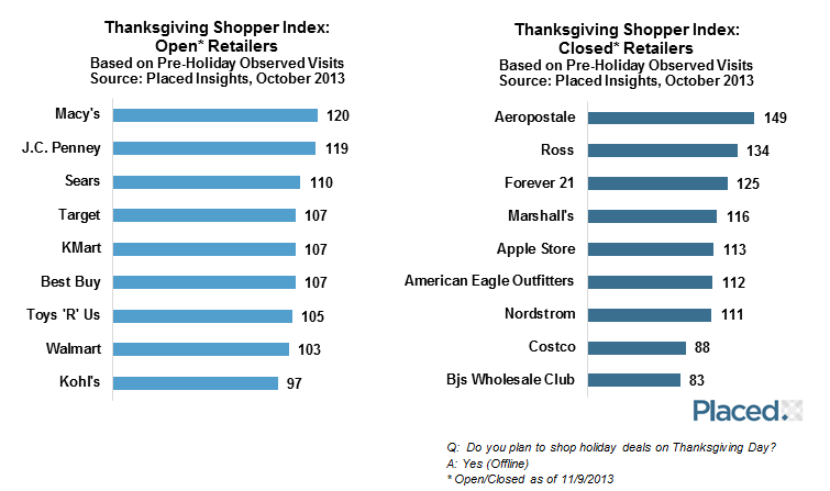 Holiday shopper demographics