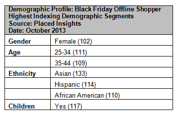 Holiday shopper demographics table