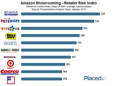 Amazon Impacting Retailers