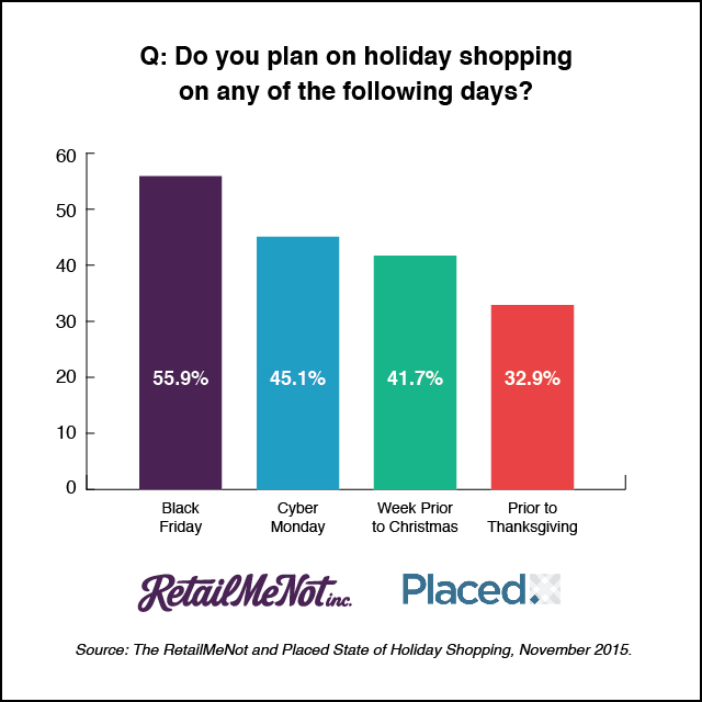 State of Holiday Shopping 2015