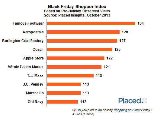 Holiday Retail Report Thanksgiving And Black Friday Shoppers Placed