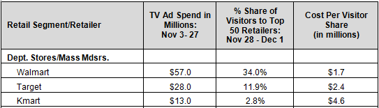Tv ad spend to store visitors